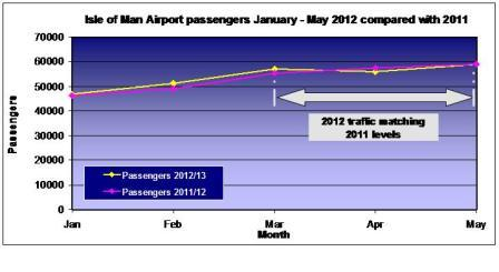 May Airport passenger figures match 2011 levels