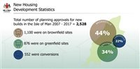Government releases brownfield site statistics